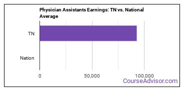 Physician Assistants Earnings: TN vs. National Average