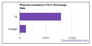 Physician Assistants in TX vs. the Average State