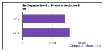 Physician Assistants in TX Employment Trend