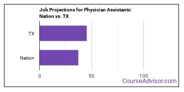 Job Projections for Physician Assistants: Nation vs. TX