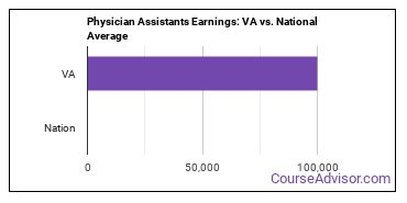 Physician Assistants Earnings: VA vs. National Average