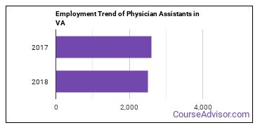 Physician Assistants in VA Employment Trend