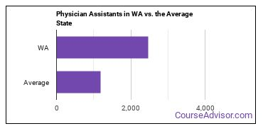 Physician Assistants in WA vs. the Average State