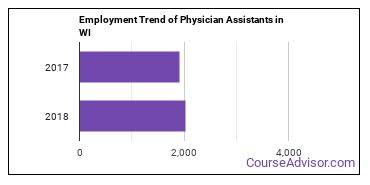 Physician Assistants in WI Employment Trend