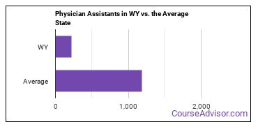 Physician Assistants in WY vs. the Average State