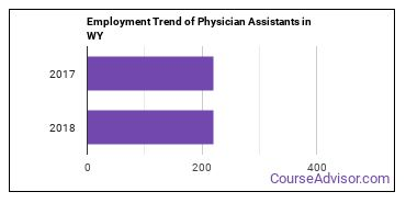 Physician Assistants in WY Employment Trend