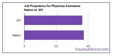 Job Projections for Physician Assistants: Nation vs. WY
