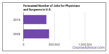 Forecasted Number of Jobs for Physicians and Surgeons in U.S.