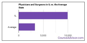 Physicians and Surgeons in IL vs. the Average State
