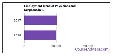 Physicians and Surgeons in IL Employment Trend