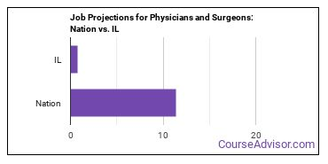 Job Projections for Physicians and Surgeons: Nation vs. IL