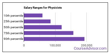 Salary Ranges for Physicists