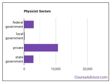Physicist Sectors