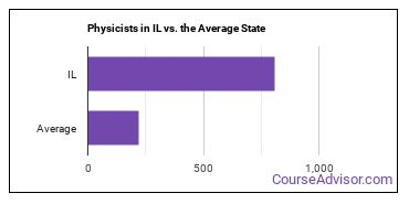 Physicists in IL vs. the Average State
