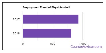 Physicists in IL Employment Trend
