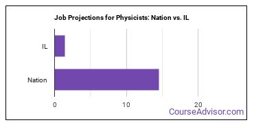 Job Projections for Physicists: Nation vs. IL