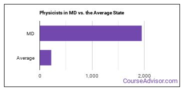 Physicists in MD vs. the Average State