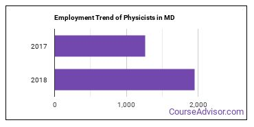 Physicists in MD Employment Trend