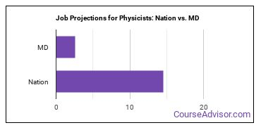 Job Projections for Physicists: Nation vs. MD