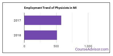 Physicists in MI Employment Trend