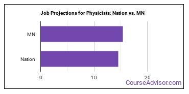 Job Projections for Physicists: Nation vs. MN