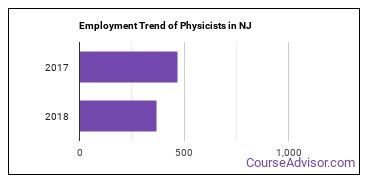 Physicists in NJ Employment Trend
