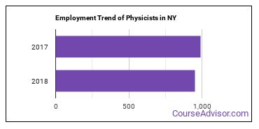 Physicists in NY Employment Trend