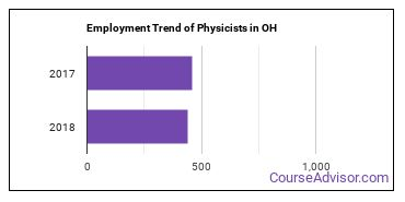 Physicists in OH Employment Trend