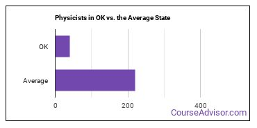 Physicists in OK vs. the Average State