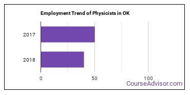 Physicists in OK Employment Trend