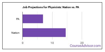 Job Projections for Physicists: Nation vs. PA