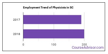 Physicists in SC Employment Trend