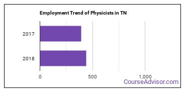 Physicists in TN Employment Trend