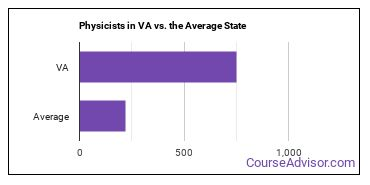 Physicists in VA vs. the Average State