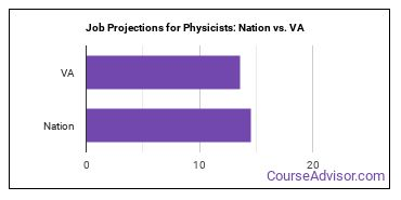Job Projections for Physicists: Nation vs. VA