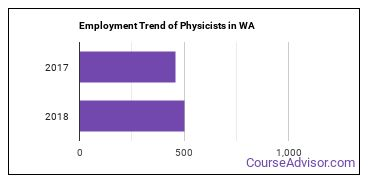 Physicists in WA Employment Trend