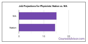 Job Projections for Physicists: Nation vs. WA