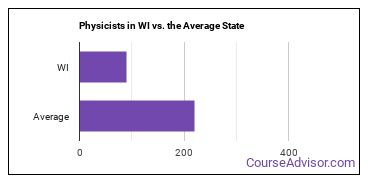 Physicists in WI vs. the Average State