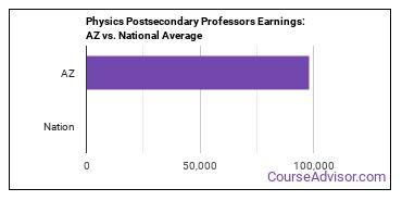 Physics Postsecondary Professors Earnings: AZ vs. National Average