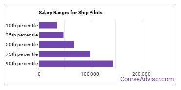 Salary Ranges for Ship Pilots
