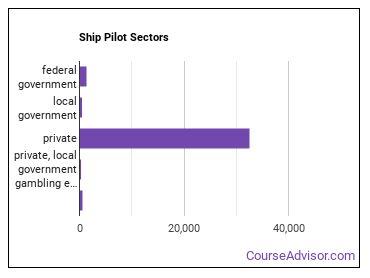 Ship Pilot Sectors