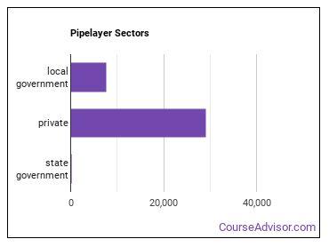 Pipelayer Sectors