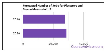 Forecasted Number of Jobs for Plasterers and Stucco Masons in U.S.