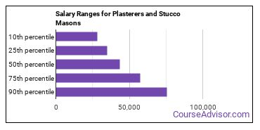 Salary Ranges for Plasterers and Stucco Masons