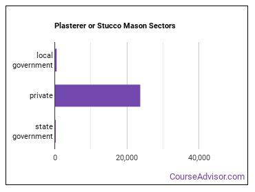 Plasterer or Stucco Mason Sectors