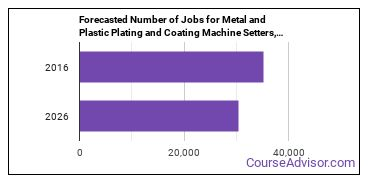 Forecasted Number of Jobs for Metal and Plastic Plating and Coating Machine Setters, Operators, and Tenders in U.S.