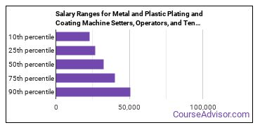 Salary Ranges for Metal and Plastic Plating and Coating Machine Setters, Operators, and Tenders