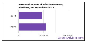 Forecasted Number of Jobs for Plumbers, Pipefitters, and Steamfitters in U.S.