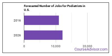 Forecasted Number of Jobs for Podiatrists in U.S.