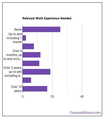 Podiatrist Work Experience